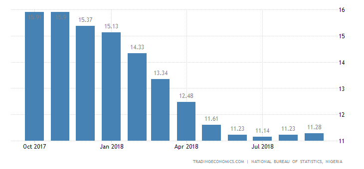 Nigeria Inflation Rate at 4-Month High of 11.28%
