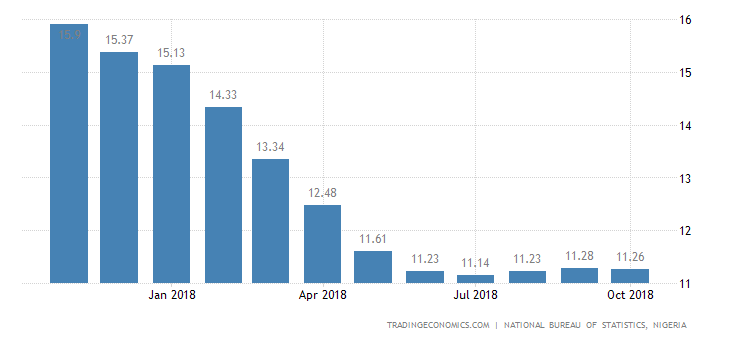 Nigeria Annual Inflation Rate Slows to 11.26% in October