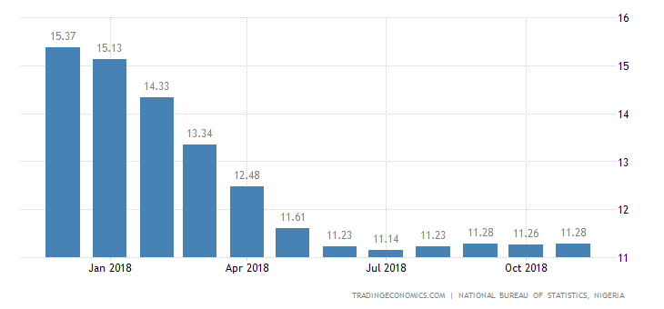 Nigeria Annual Inflation Rate Rises to 11.28% in November