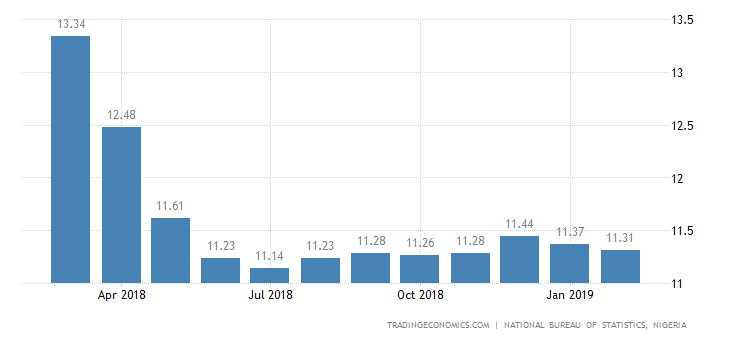Nigeria Inflation Rate Falls Further in February