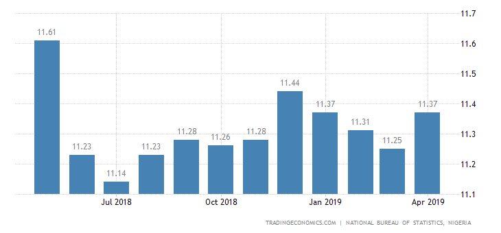 Nigeria Inflation Rate Rises to 11.37% in April