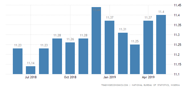Nigeria May Inflation Rate at 5-Month High of 11.40%