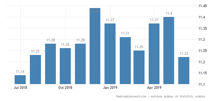 Nigeria Inflation Rate Eases to 11-Month Low