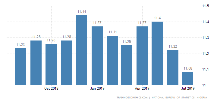 Nigeria July Inflation Rate Nears 1-Year Low