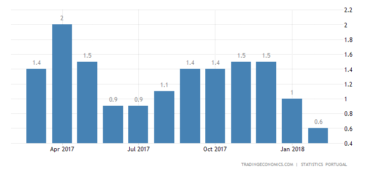 Portugal February Inflation Rate at Near 1-1/2-Year Low