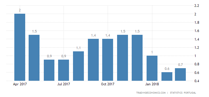 Portugal March Inflation Rate Confirmed at 0.7%