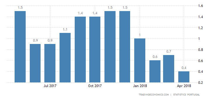 Portugal April inflation Rate Confirmed at Near 2-Year Low