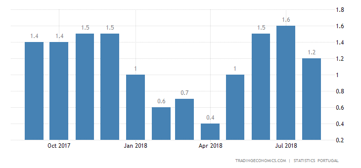 Portugal Inflation Rate Confirmed at 3-Month Low of 1.2%