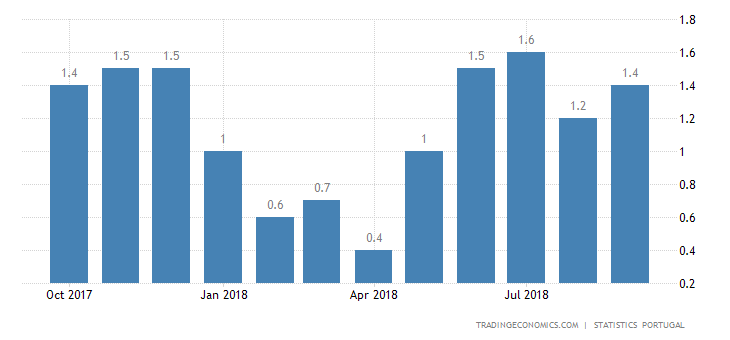 Portugal Inflation Rate Confirmed at 1.4% in September