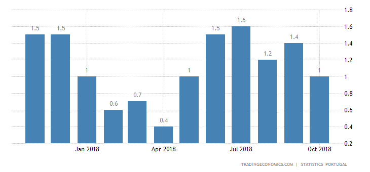 Portugal October Inflation Rate at 5-Month Low of 1.0%