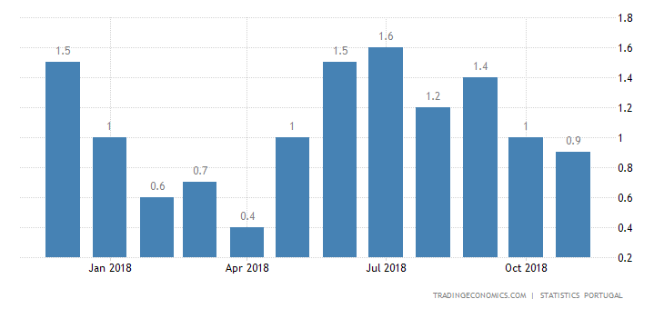 Portugal Inflation Rate Eases to 0.9% in November