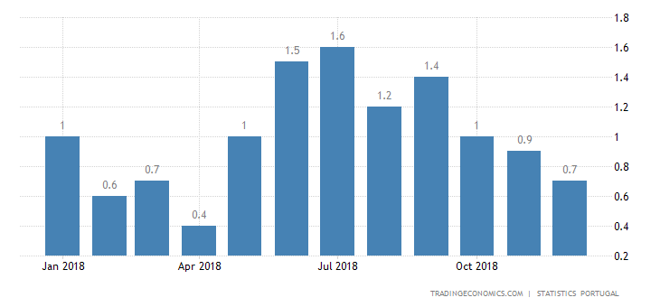 Portugal Inflation Rate Lowest in 8 Months