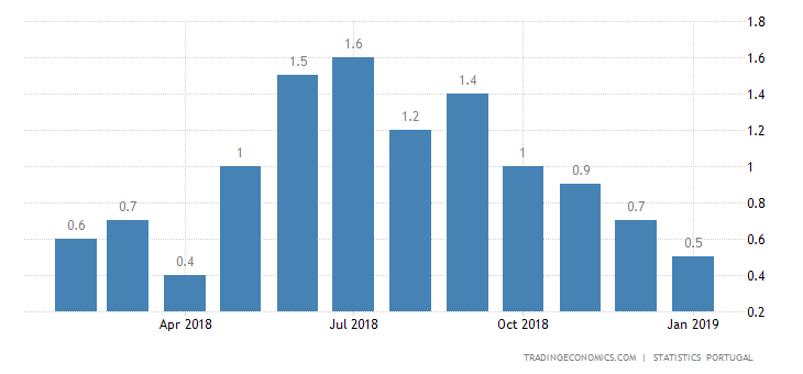 Portugal Inflation Rate Falls to 0.4% in January