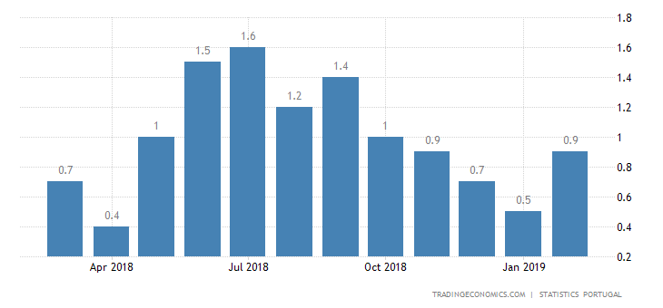 Portugal Inflation Rate Steady at 0.9%