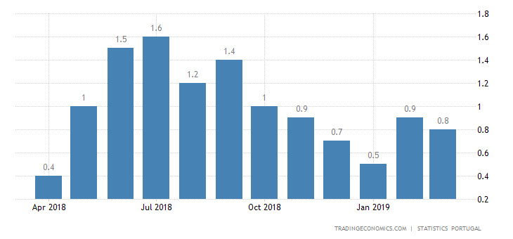 Portugal Inflation Rate at 0.8% in March