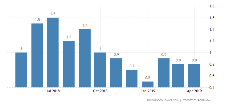 Portugal Inflation Rate Confirmed at 0.8% in April