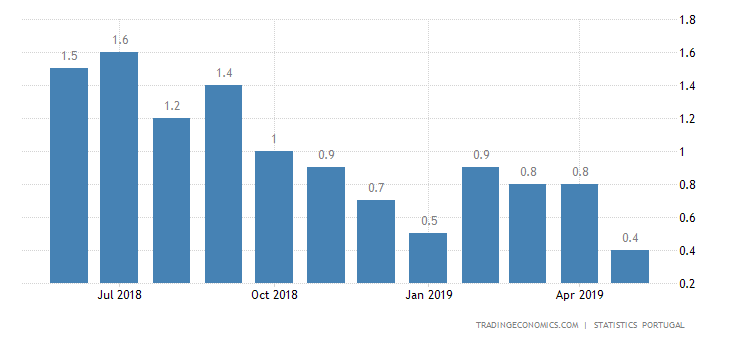 Portugal Inflation Rate Steady at 0.4% in June