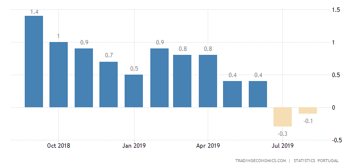 Portugal Deflation Confirmed for 2nd Month