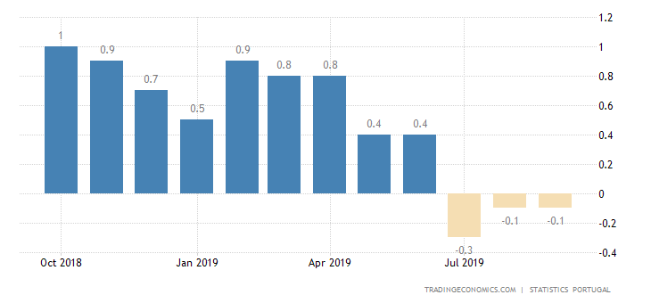 Portugal Deflation Confirmed for 3rd Month