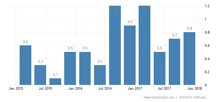Portugal GDP Grows 0.7% in Q4