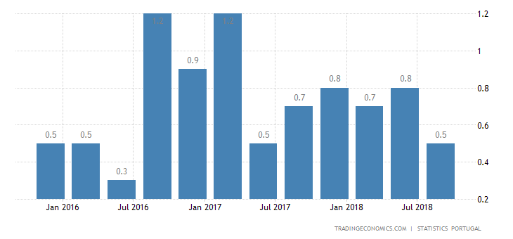 Portugal Q3 GDP Growth Confirmed at 0.3%