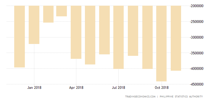 Philippines Trade Gap Hits Record High in October