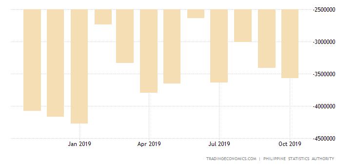 Philippines Trade Gap Narrows in September