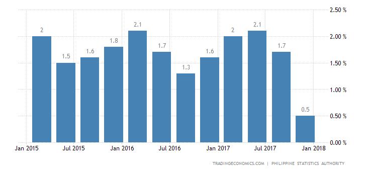 Philippines Economy Expands 1.5% QoQ In Q4