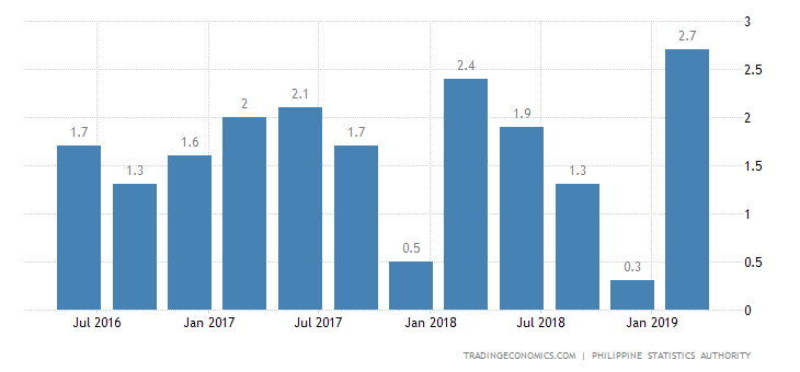 Philippines Quarterly GDP Growth Weakest since 2014