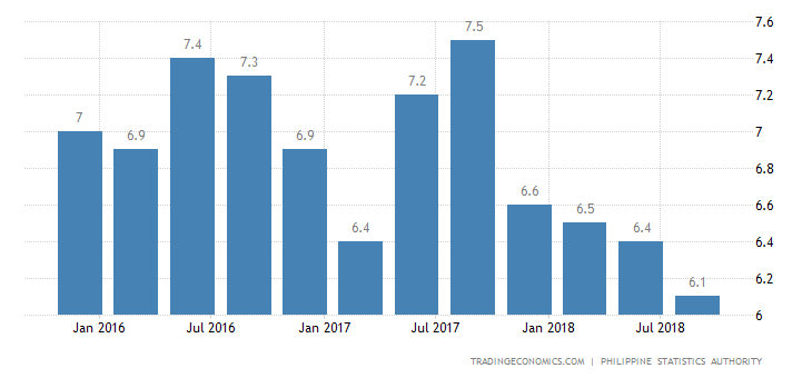 Philippines Q3 GDP Growth Weakest in Over 3 Years