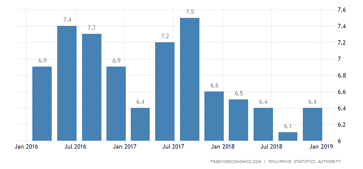 Philippines Q4 GDP Annual Growth Below Forecast