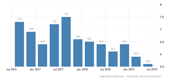 Philippines Q2 GDP Annual Growth Weakest in Over 4 Years