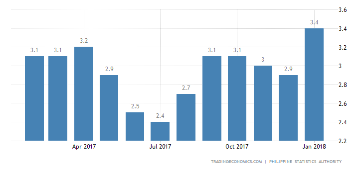 Philippines Inflation Rate at Over 3-Year High of 4%