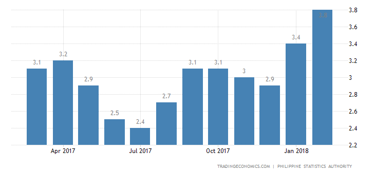 Philippines Inflation Rate at Near 3-1/2 Year High of 4.5%