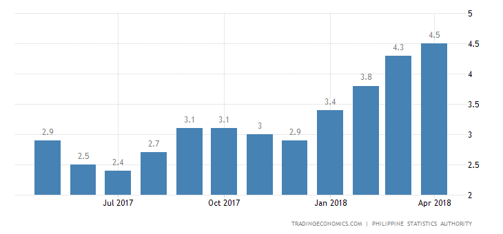 Philippines Inflation Rate at Over 6-1/2-Year High of 4.5%
