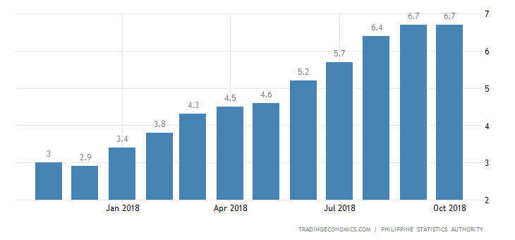 Philippines October Inflation Rate Steady at 9-1/2 Year High