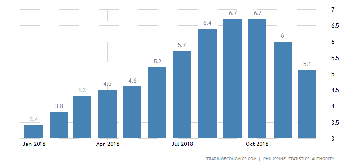 Philippines Inflation Rate Slows to 7-Month Low of 5.1%