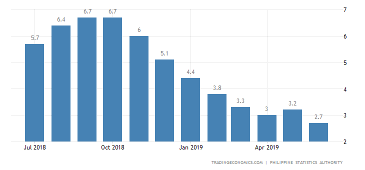Philippines June Inflation Rate Slows to 22-Month Low of 2.7%