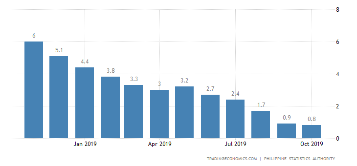 Philippines Inflation Rate at 3-1/2-Year Low