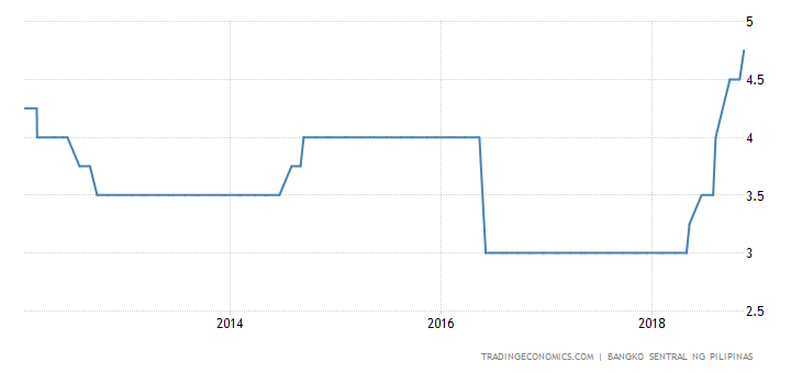 Philippines Lifts Key Rate by 25 Bps to 4.75%