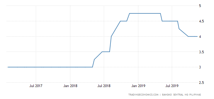 Philippines Keeps Rates Steady