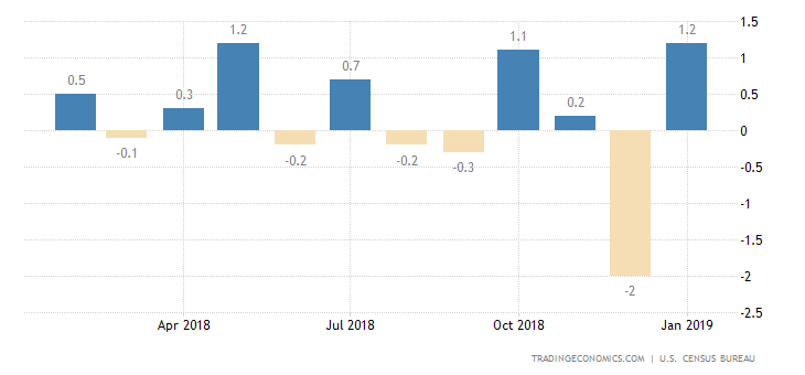 US Retail Sales Post Biggest Drop in Over 9 Years
