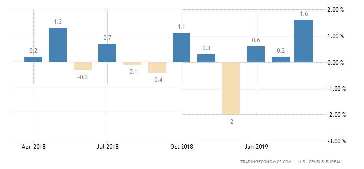 US Retail Sales Post Biggest Gain in 1-1/2 Years