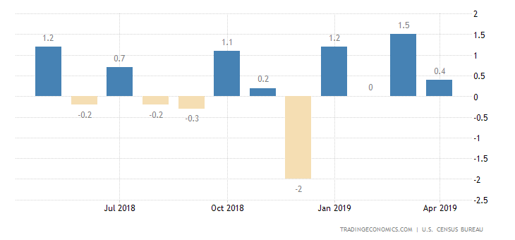 US Retail Sales Unexpectedly Fall