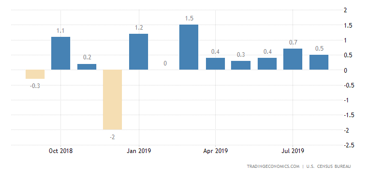 US Retail Sales Rise More than Expected