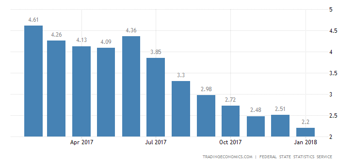 Russia Inflation Rate Falls to New Record Low