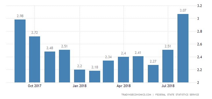 Russia Inflation Rate at 1-Year High of 3.1%