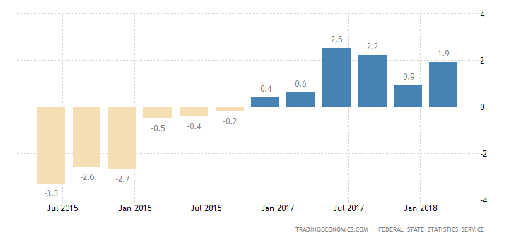 Russia GDP Growth Eases to 0.9% in Q4