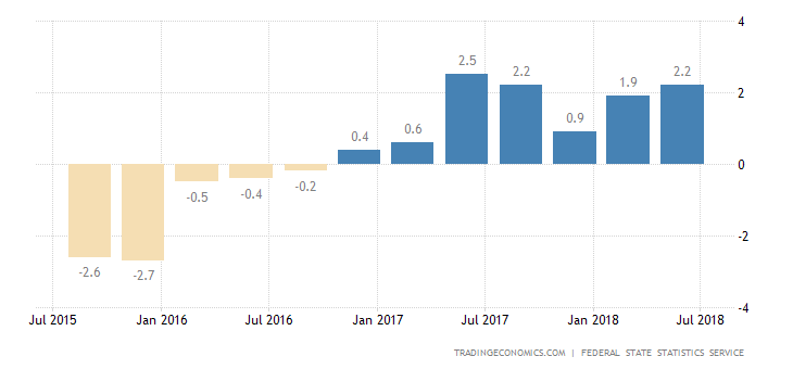 Russia Q2 GDP Growth Revised Higher to 1.9%