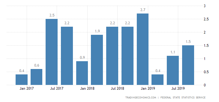 Russia Q3 GDP Growth Beats Forecasts